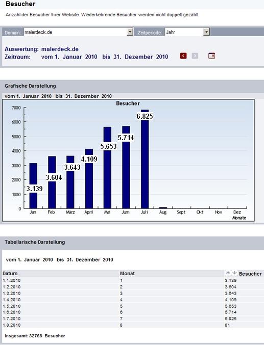 blog-malerdeck-stat.jpg