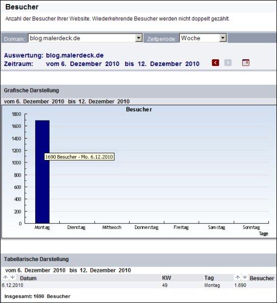 blog-statistik6122010.jpg