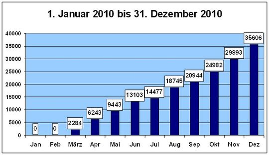 blog-statistik32-12-2010.jpg