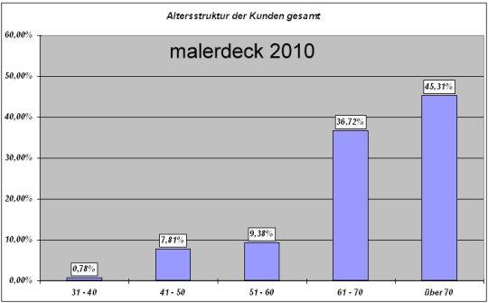 kundenumfrage2010-2.jpg