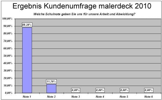 kundenumfrage20101.jpg