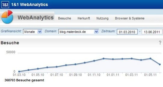 blog-malerdeck-klicks-besucher-seit-beginn-14062011.jpg