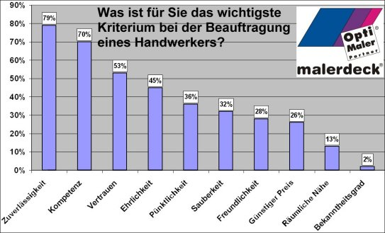 blog-umfrageergebnis-handwerkerbeauftragung-kleiner.jpg